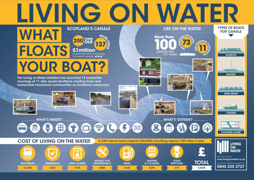 73 residential moorings across Scotland have been launched