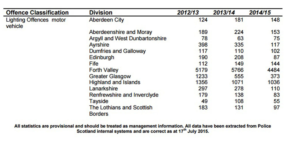 A table showing how many notices have been given out across Scotland