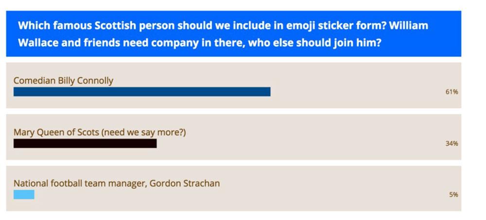 An online poll run by Fanmoji