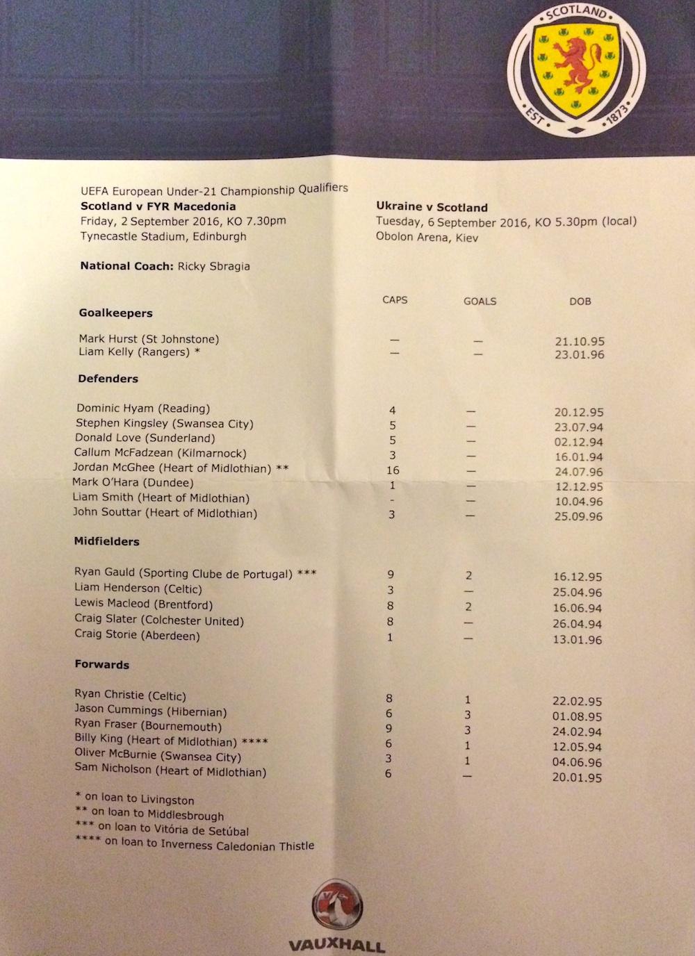 Scotland U21s squad