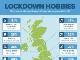 Research revealed Scottish people picked up exploring and walking during lockdown as a hobby