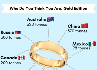 A gold chart provided by CRM - Business News UK