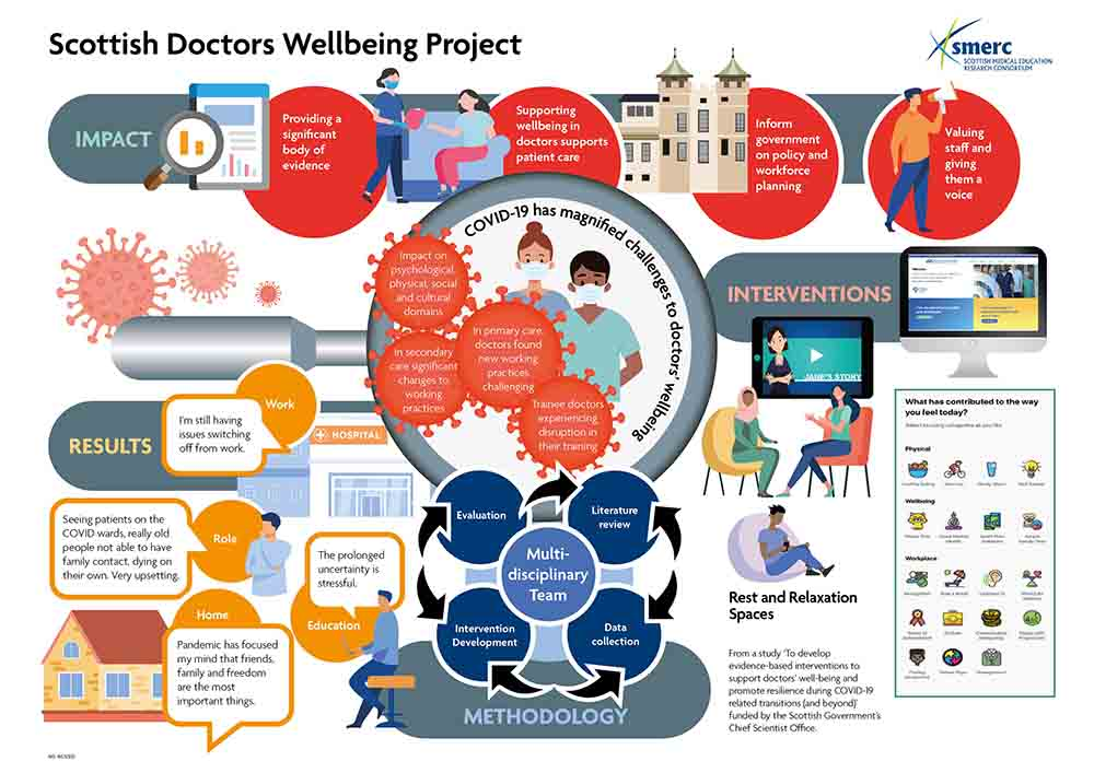 Researchers develop app to help doctors deal with covid stress - Research News