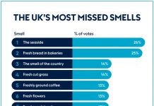 UKs missed smells - Research News Scotland
