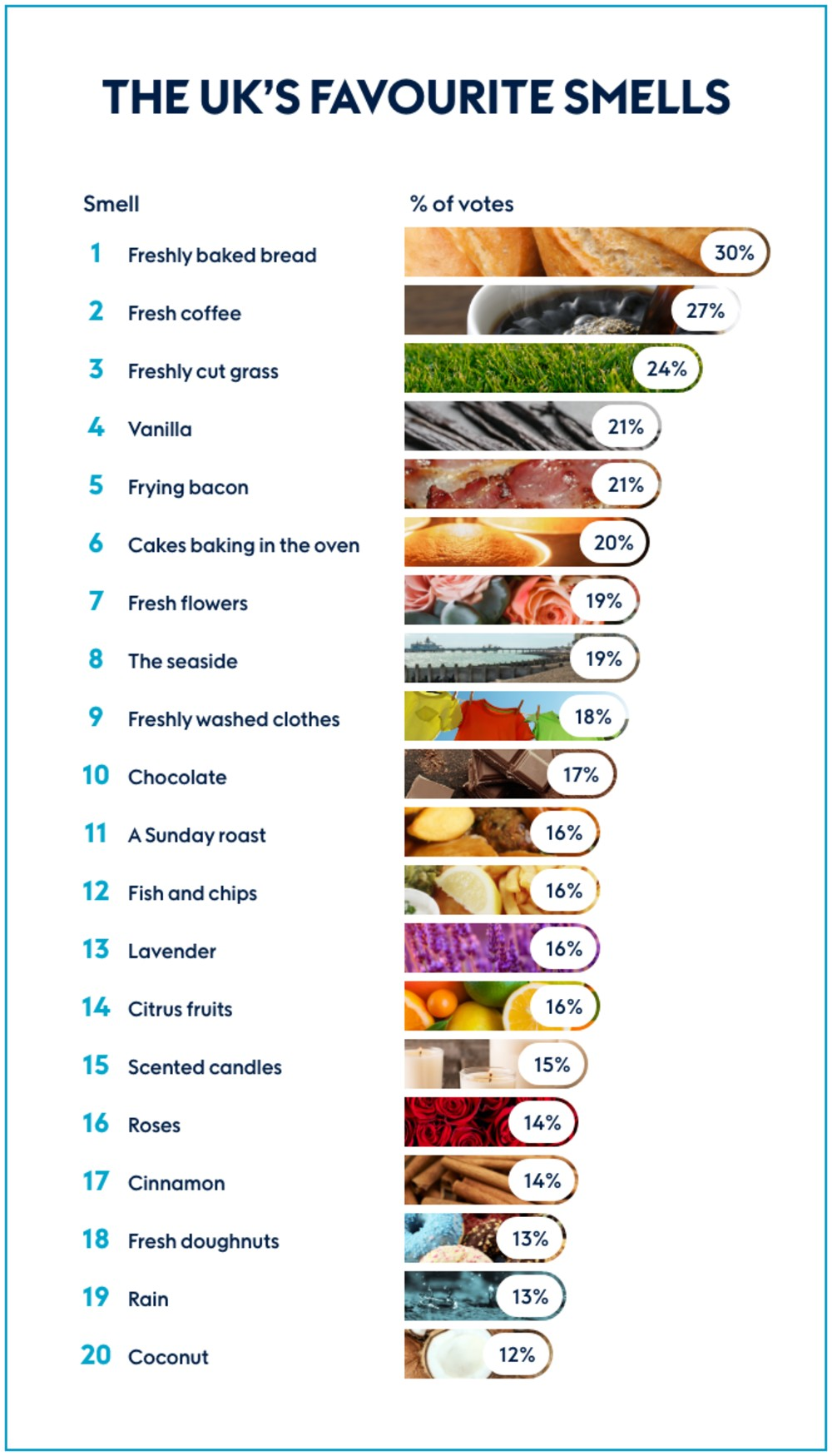The most missed smells in the UK - Research News Sotland