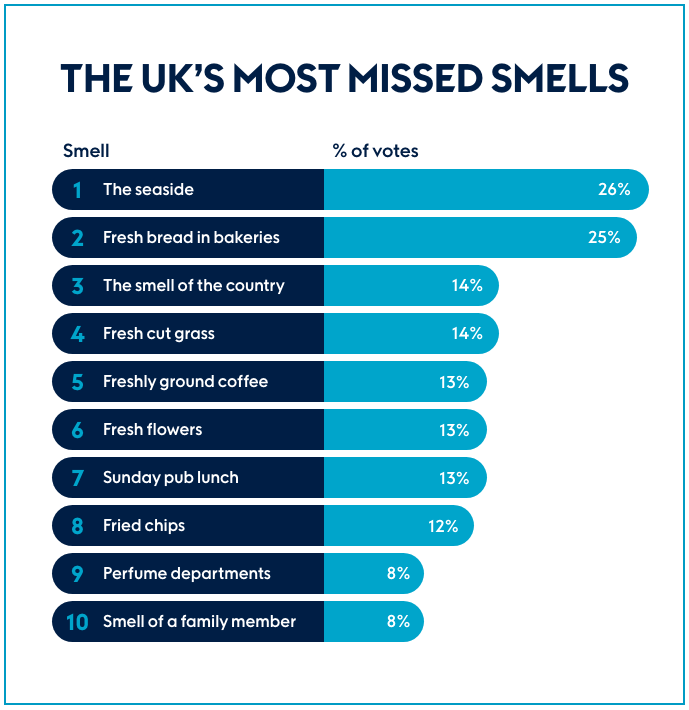 Missed Smells - Research News Scotland